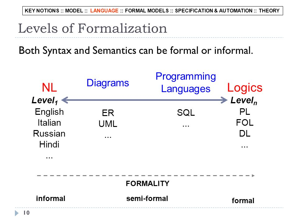 Levels of Formalization Logics Diagrams NL Programming Languages English Italian Russian Hindi...