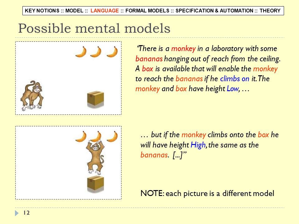 12 Possible mental models There is a monkey in a laboratory with some bananas hanging out of reach from the ceiling.