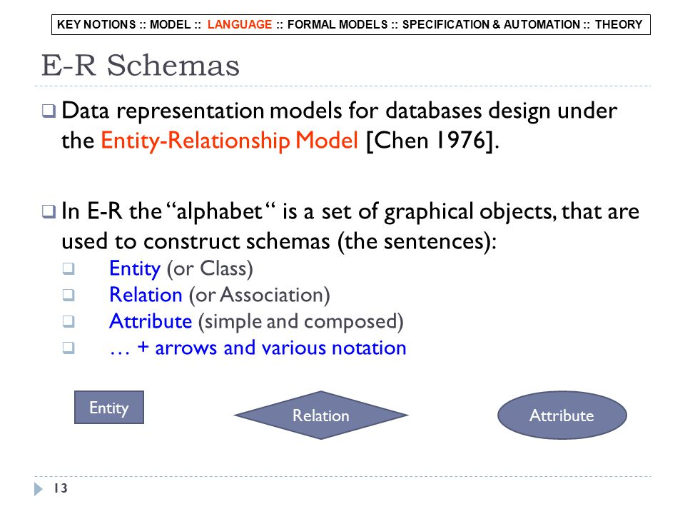 13 E-R Schemas  Data representation models for databases design under the Entity-Relationship Model [Chen 1976].