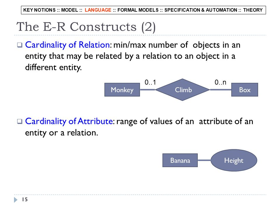 15 The E-R Constructs (2)  Cardinality of Relation: min/max number of objects in an entity that may be related by a relation to an object in a different entity.
