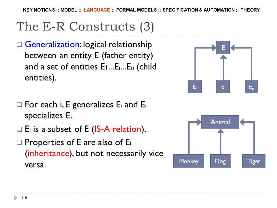 16 The E-R Constructs (3)  Generalization: logical relationship between an entity E (father entity) and a set of entities E 1...E i...E n (child entities).