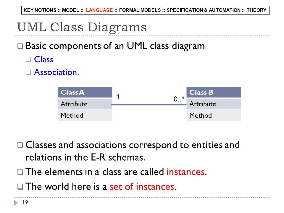 19 UML Class Diagrams  Basic components of an UML class diagram  Class  Association.