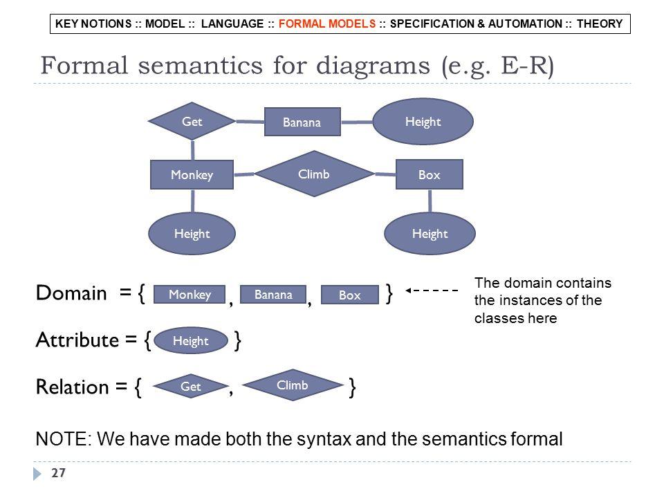 27 Formal semantics for diagrams (e.g.