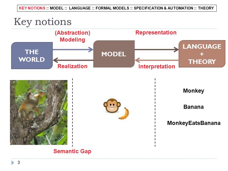 Key notions 3 THE WORLD MODEL LANGUAGE + THEORY (Abstraction) Modeling Realization Representation Interpretation Monkey Banana MonkeyEatsBanana Semantic Gap KEY NOTIONS :: MODEL :: LANGUAGE :: FORMAL MODELS :: SPECIFICATION & AUTOMATION :: THEORY