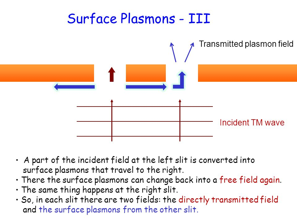 Surface Plasmons - III A part of the incident field at the left slit is converted into surface plasmons that travel to the right. There the surface pl