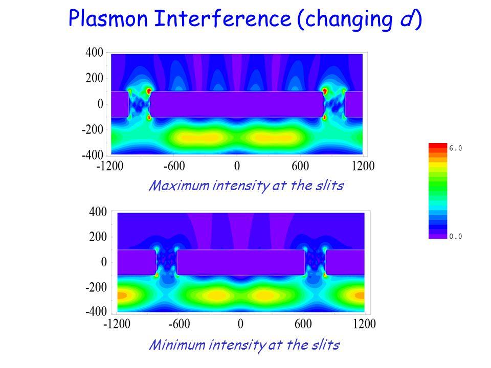 Plasmon Interference (changing d ) Minimum intensity at the slits Maximum intensity at the slits