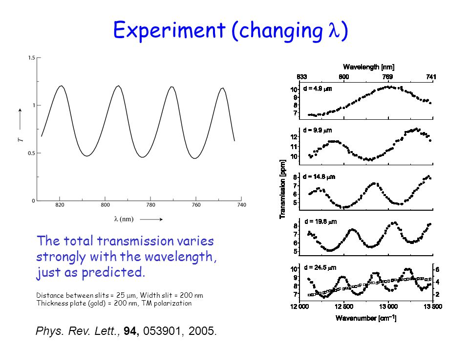 Experiment (changing ) The total transmission varies strongly with the wavelength, just as predicted. Distance between slits = 25  m, Width slit = 20