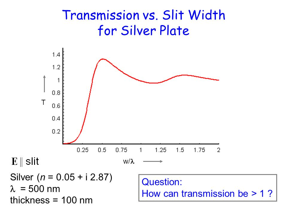 Transmission vs. Slit Width for Silver Plate Silver (n = 0.05 + i 2.87)  = 500 nm thickness = 100 nm w/ T Question: How can transmission be > 1 ?