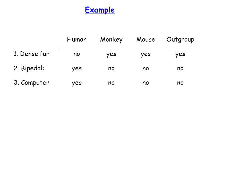 Example HumanMonkeyMouseOutgroup 1. Dense fur:noyes 2. Bipedal:yesno 3. Computer:yesno