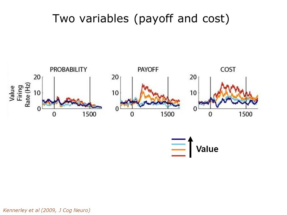 Two variables (payoff and cost) Kennerley et al (2009, J Cog Neuro) Value