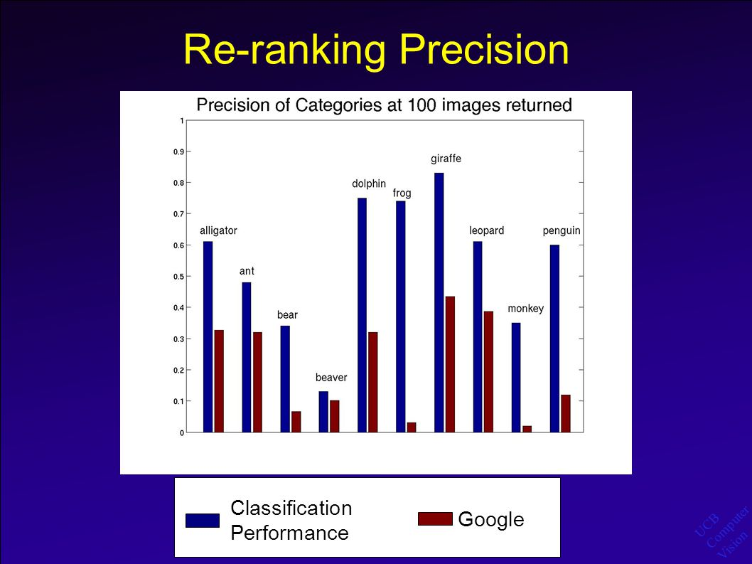 UCB Computer Vision Re-ranking Precision Classification Performance Google