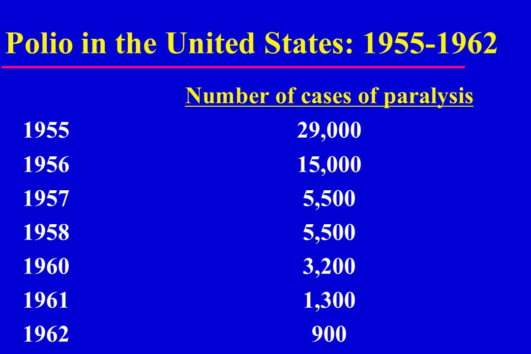 Polio in the United States: 1955-1962 Number of cases of paralysis 195529,000 195615,000 19575,500 19585,500 19603,200 19611,300 1962900