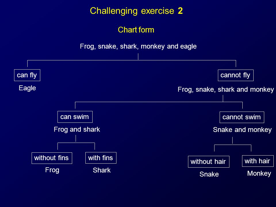 Challenging exercise 2 Chart form Frog, snake, shark, monkey and eagle can fly Eagle cannot fly Frog, snake, shark and monkey cannot swim can swim Fro
