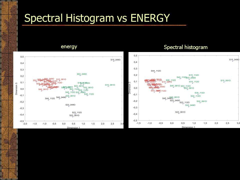 Spectral Histogram vs ENERGY energy Spectral histogram