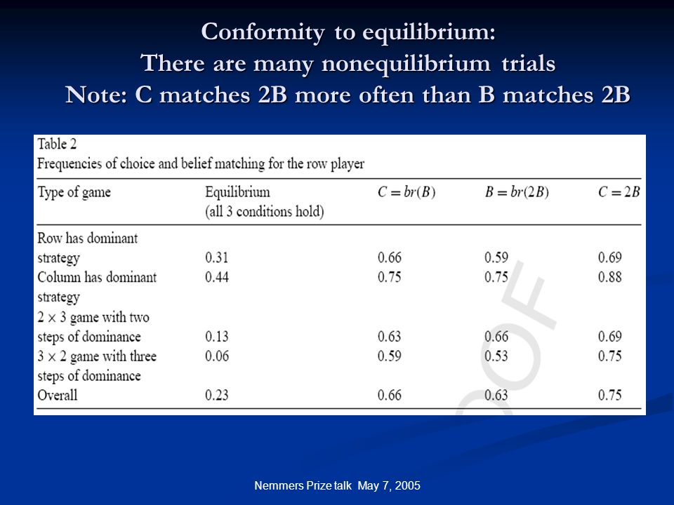 Nemmers Prize talk May 7, 2005 Conformity to equilibrium: There are many nonequilibrium trials Note: C matches 2B more often than B matches 2B