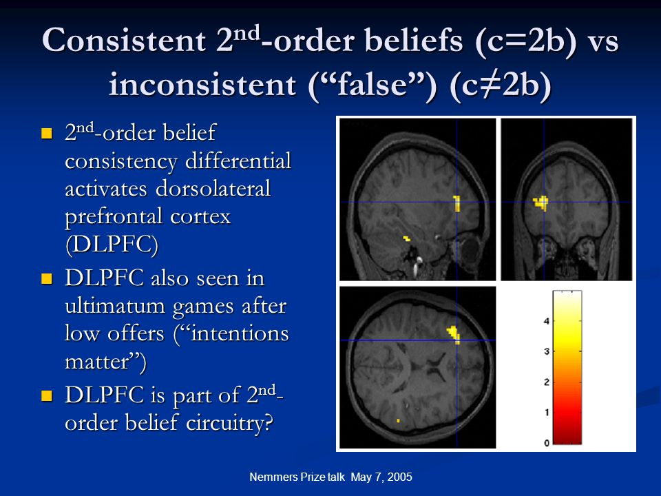Nemmers Prize talk May 7, 2005 Consistent 2 nd -order beliefs (c=2b) vs inconsistent ( false ) (c≠2b) 2 nd -order belief consistency differential activates dorsolateral prefrontal cortex (DLPFC) 2 nd -order belief consistency differential activates dorsolateral prefrontal cortex (DLPFC) DLPFC also seen in ultimatum games after low offers ( intentions matter ) DLPFC also seen in ultimatum games after low offers ( intentions matter ) DLPFC is part of 2 nd - order belief circuitry.