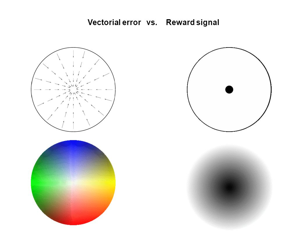 Vectorial error vs. Reward signal