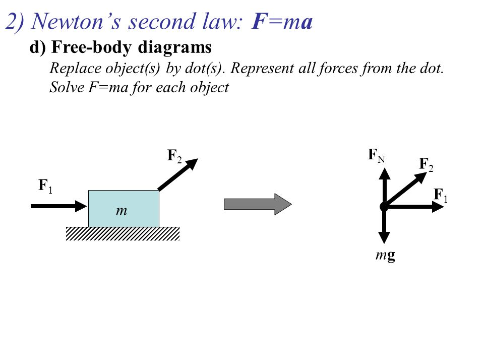 2) Newton's second law: F=ma d) Free-body diagrams Replace object(s) by dot(s). Represent all forces from the dot. Solve F=ma for each object F1F1 F2F