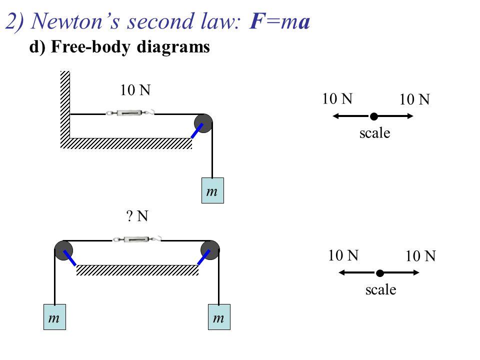 2) Newton's second law: F=ma d) Free-body diagrams m 10 N ? N mm 10 N scale 10 N scale