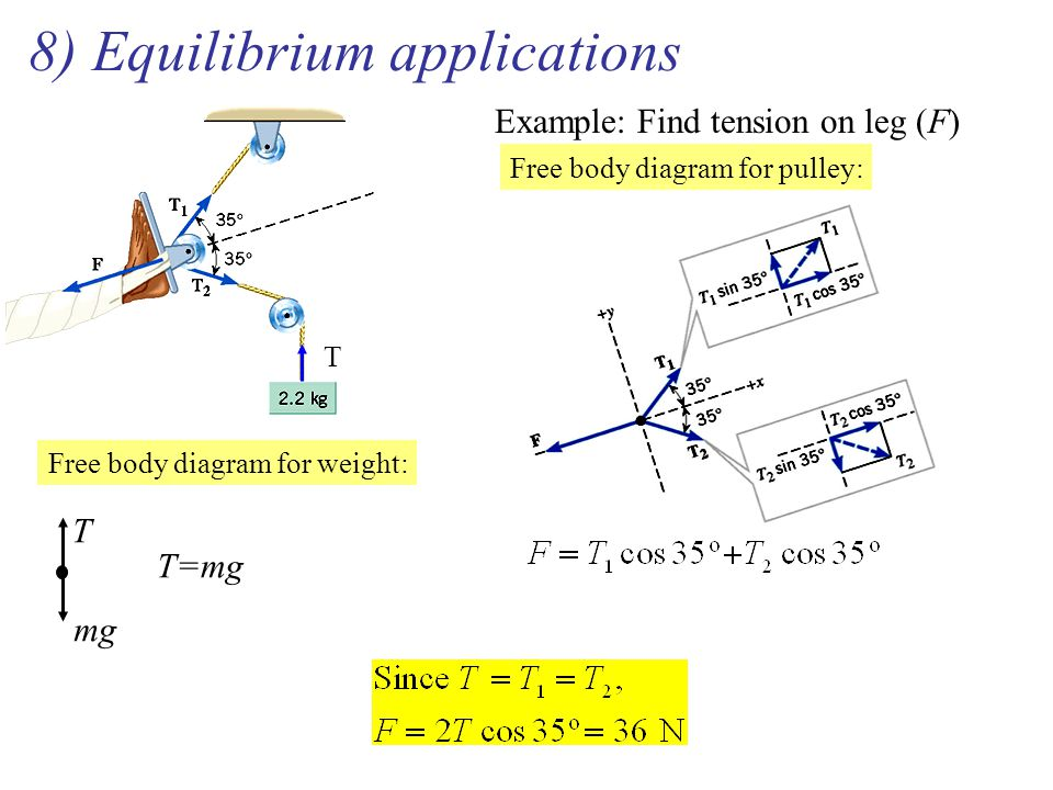 8) Equilibrium applications Example: Find tension on leg (F) Free body diagram for pulley: T T mg Free body diagram for weight: T=mg