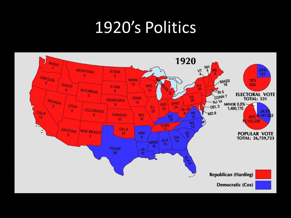 1920's Politics