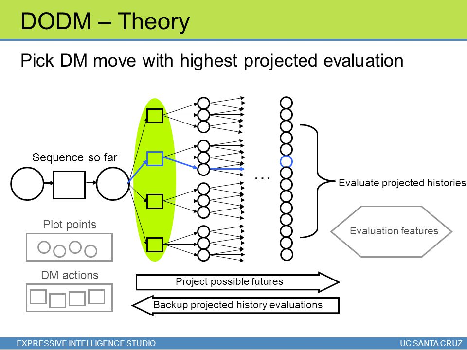 EXPRESSIVE INTELLIGENCE STUDIOUC SANTA CRUZ DODM – Theory Pick DM move with highest projected evaluation