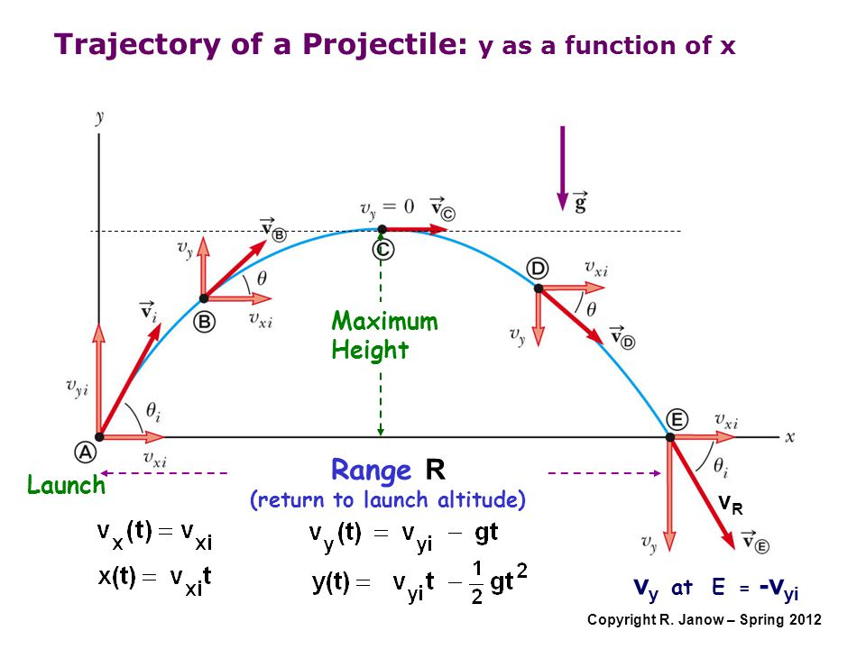 Copyright R. Janow – Spring 2012 Trajectory of a Projectile: y as a function of x Launch Range R (return to launch altitude) v y at E = -v yi Maximum