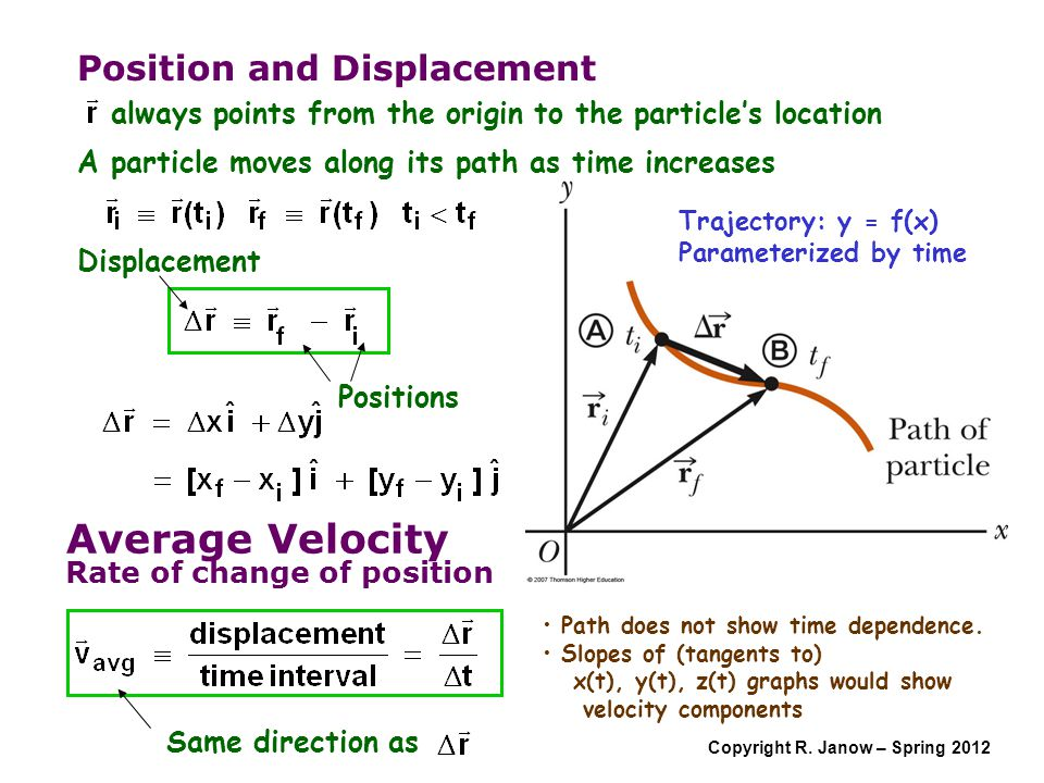 Copyright R. Janow – Spring 2012 Position and Displacement A particle moves along its path as time increases Displacement Positions Trajectory: y = f(