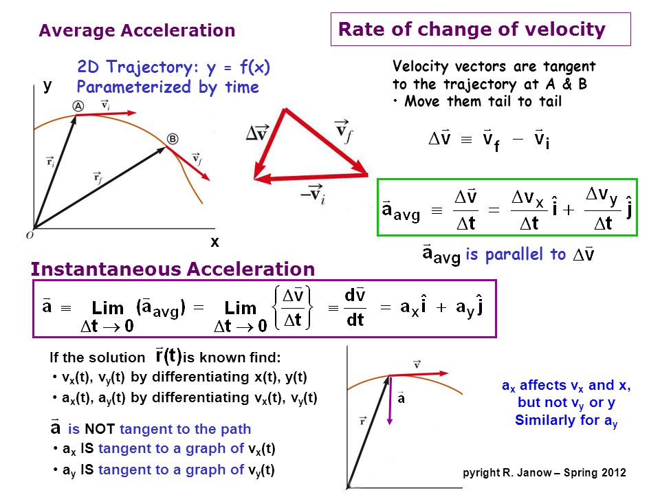 Copyright R. Janow – Spring 2012 Average Acceleration x y 2D Trajectory: y = f(x) Parameterized by time Velocity vectors are tangent to the trajectory