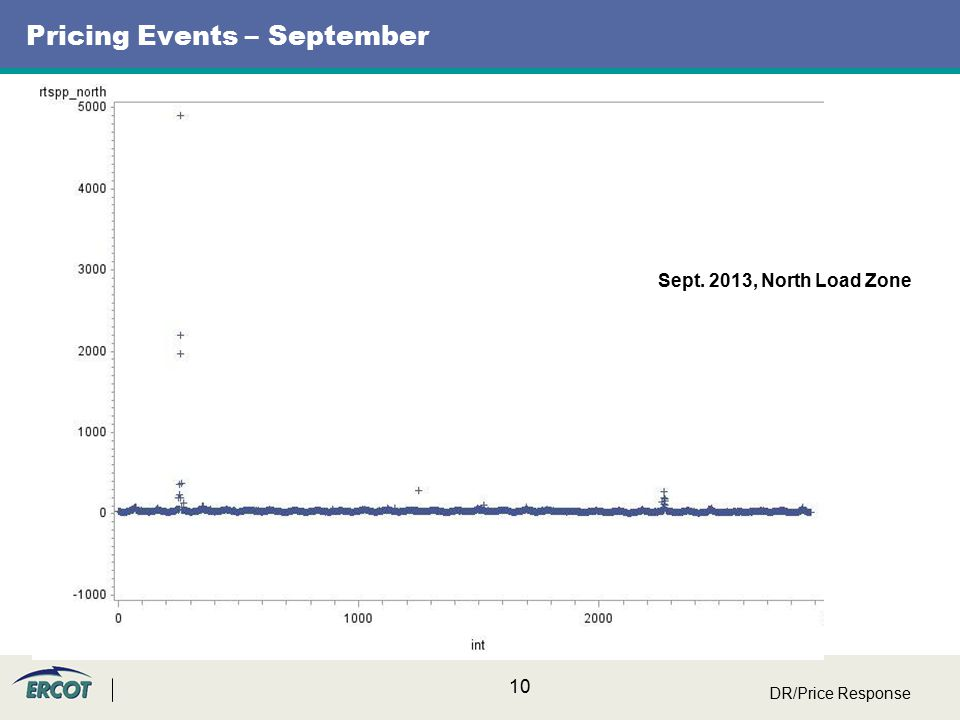 10 Pricing Events – September DR/Price Response Sept. 2013, North Load Zone