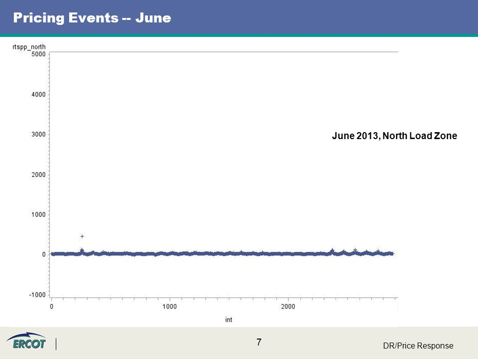 8 Pricing Events – July DR/Price Response 3000 July 2013, North Load Zone