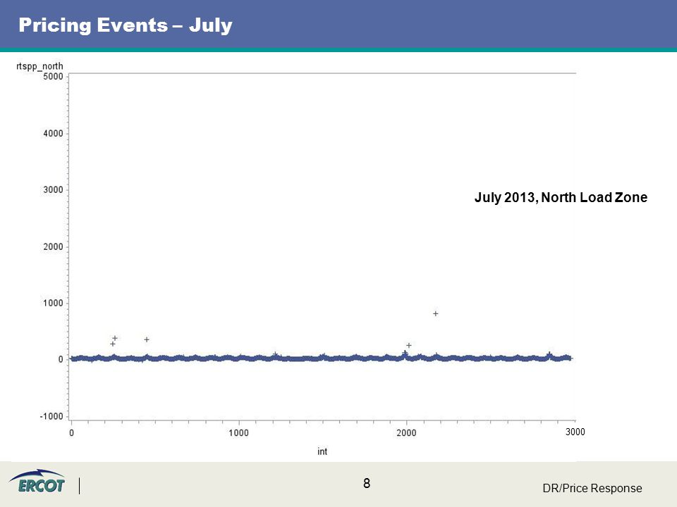 9 Pricing Events – August DR/Price Response 3000 Aug. 2013, North Load Zone