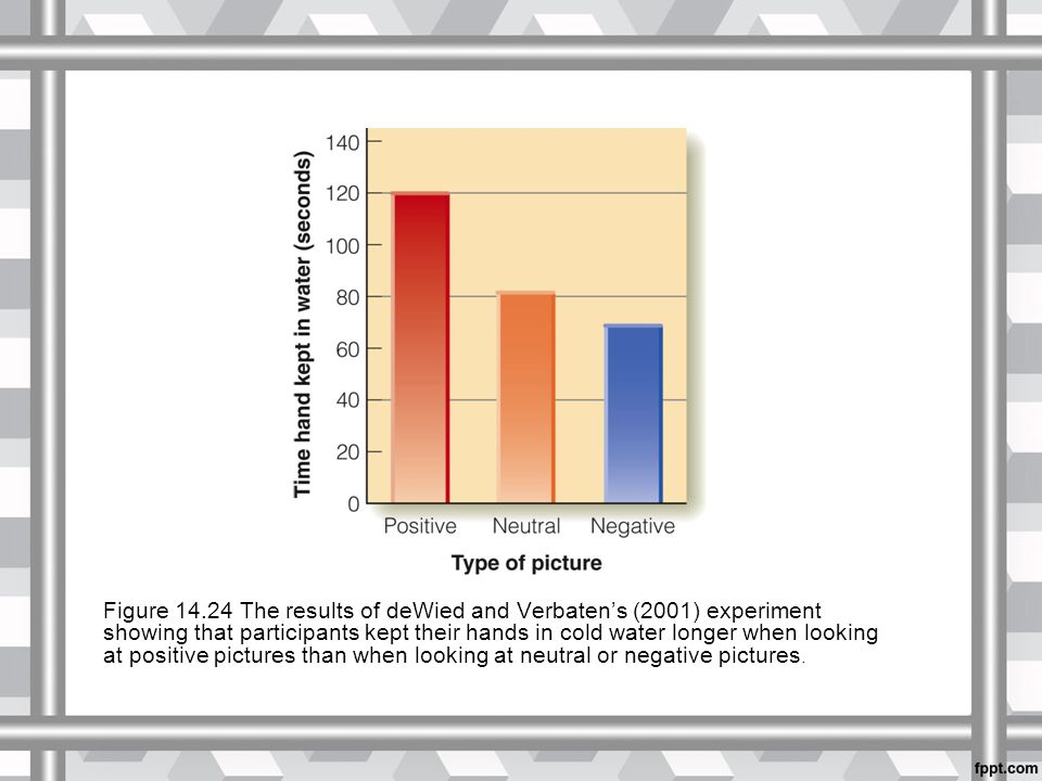 Figure 14.24 The results of deWied and Verbaten's (2001) experiment showing that participants kept their hands in cold water longer when looking at positive pictures than when looking at neutral or negative pictures.