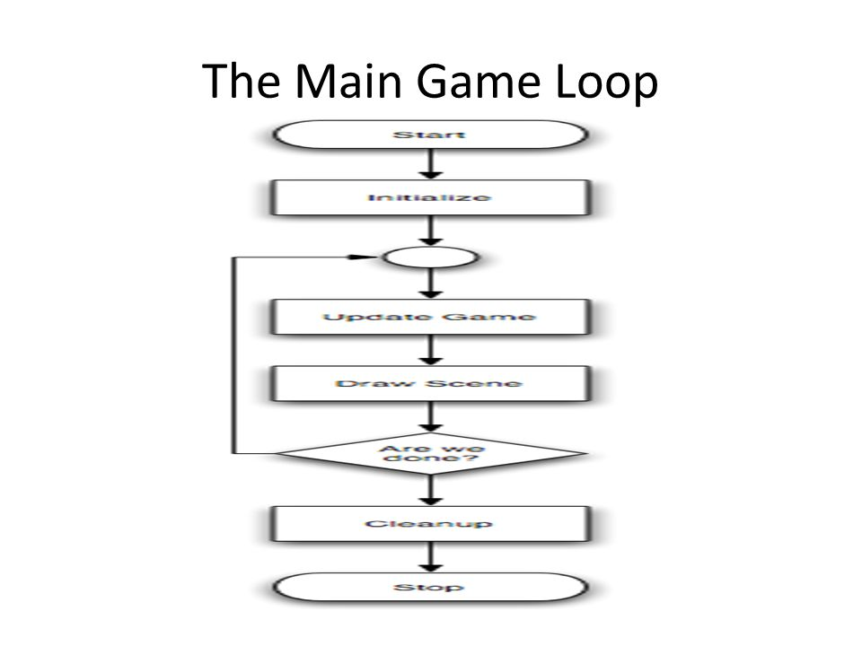The Main Game Loop