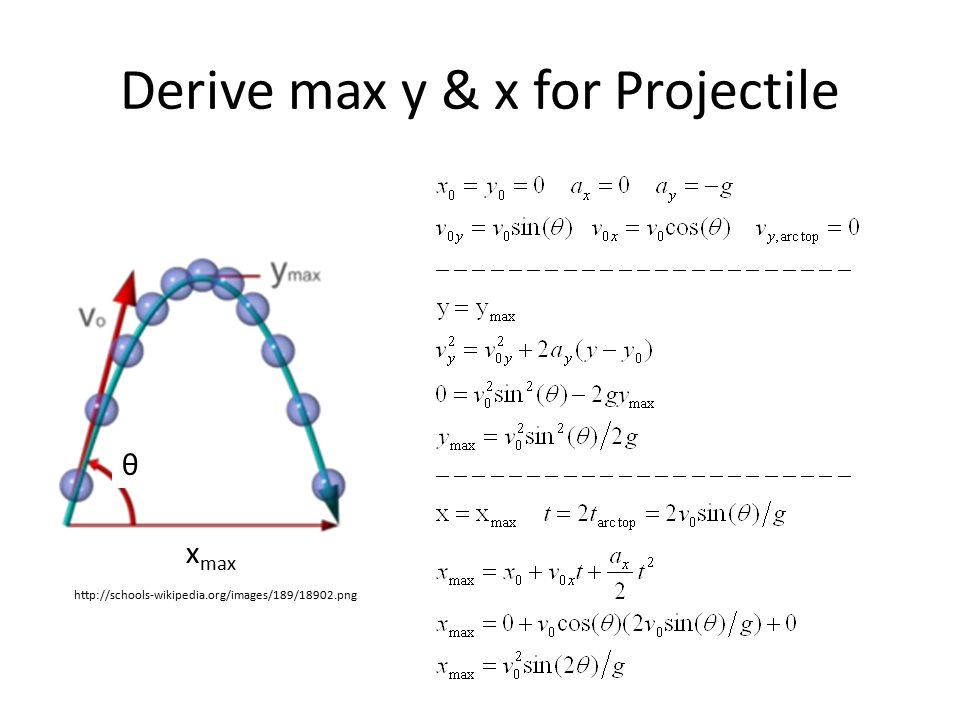 Derive max y & x for Projectile http://schools-wikipedia.org/images/189/18902.png θ x max