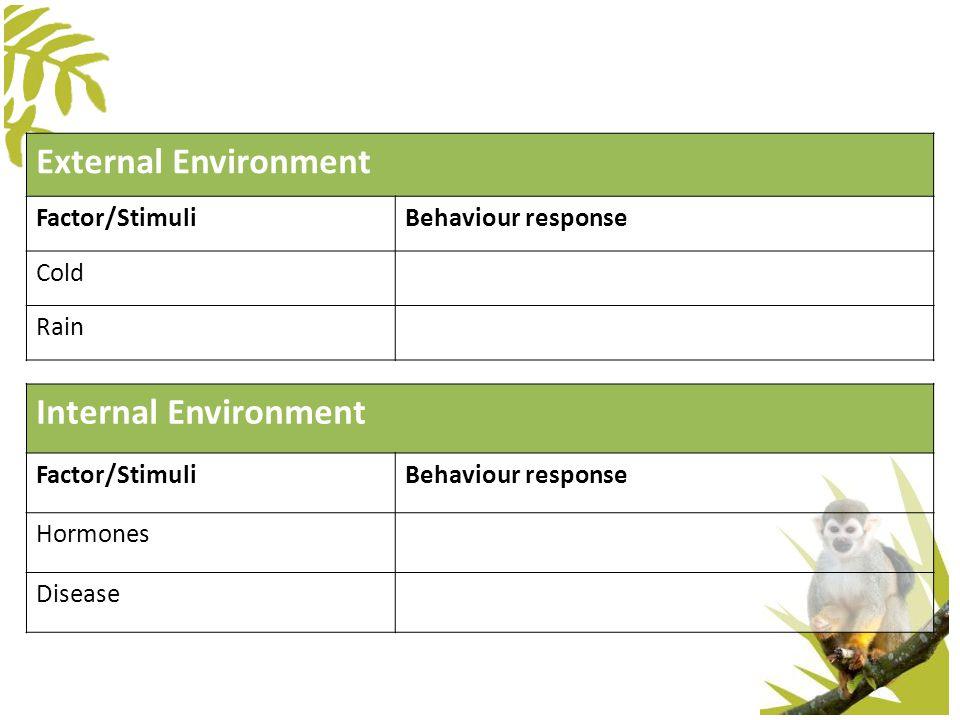 External Environment Factor/StimuliBehaviour response ColdHuddle together RainSeek shelter Internal Environment Factor/StimuliBehaviour response Hormo