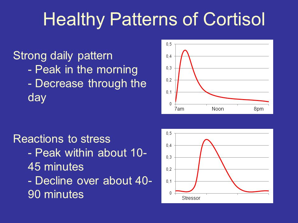 Healthy Patterns of Cortisol Strong daily pattern - Peak in the morning - Decrease through the day Reactions to stress - Peak within about 10- 45 minutes - Decline over about 40- 90 minutes 7am