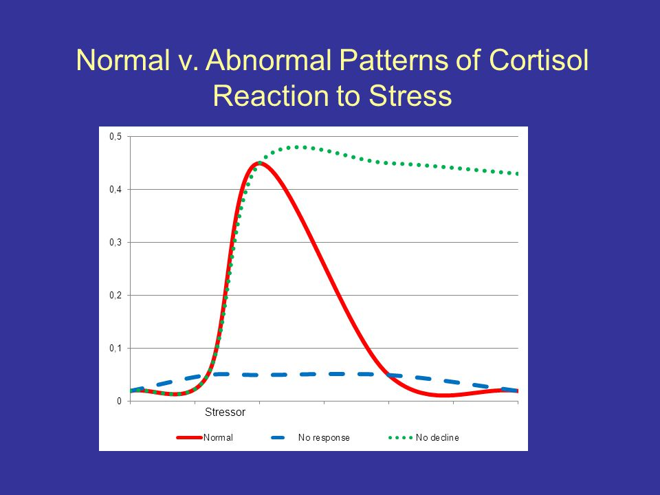 Normal v. Abnormal Patterns of Cortisol Reaction to Stress