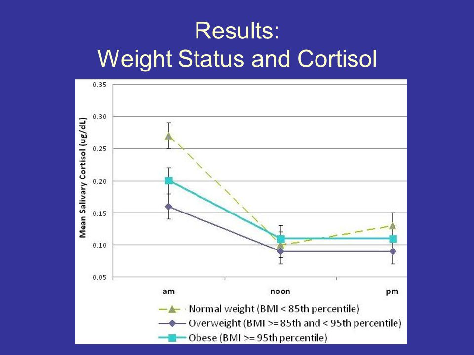 Results: Weight Status and Cortisol