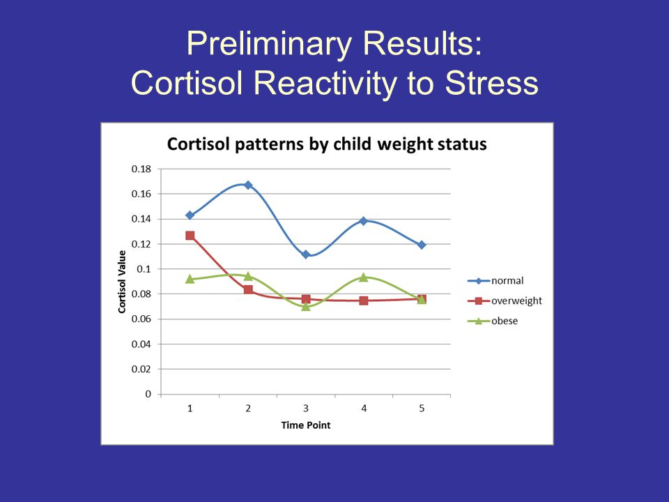 Preliminary Results: Cortisol Reactivity to Stress