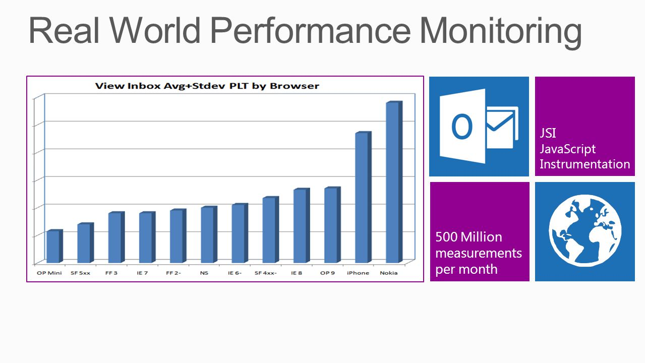 500 Million measurements per month JSI JavaScript Instrumentation