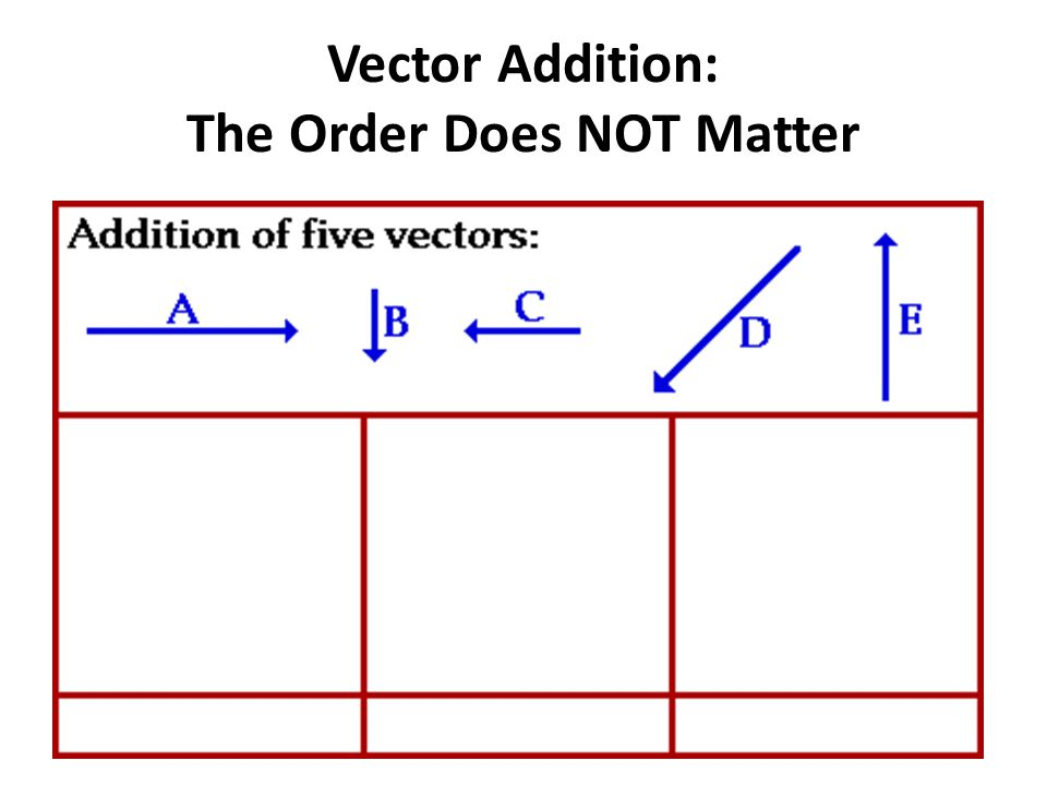 Vector Addition: The Order Does NOT Matter