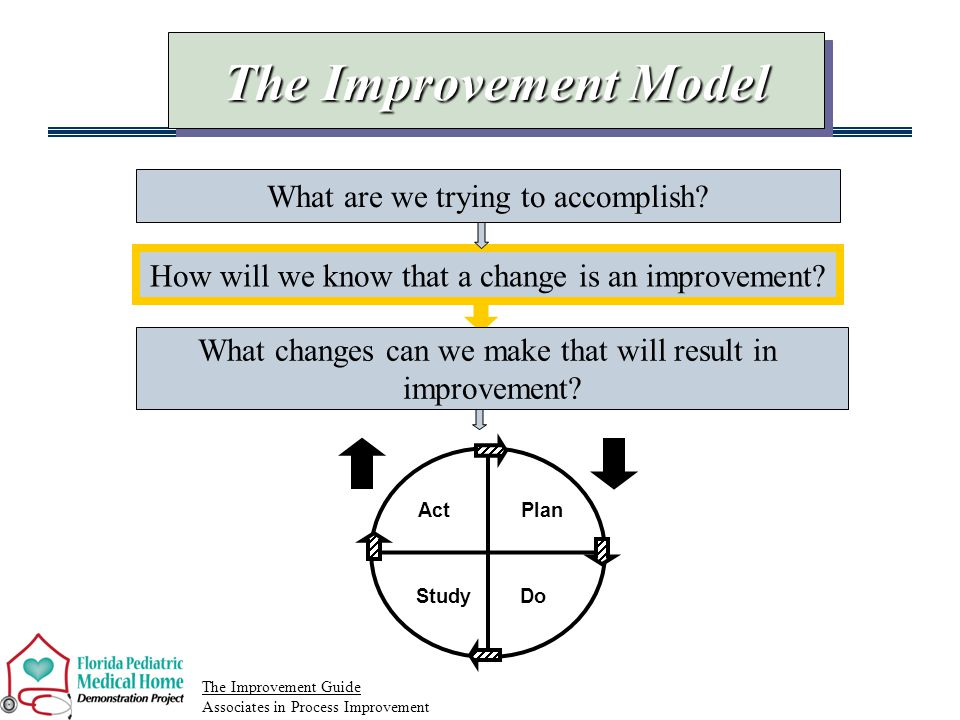 How will we know that a change is an improvement.
