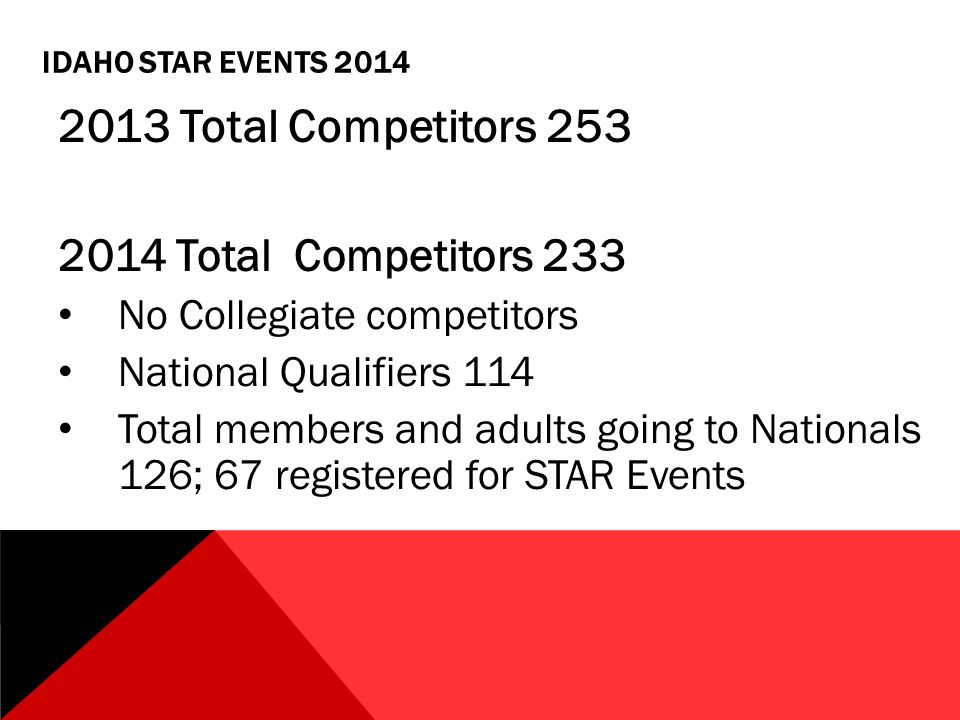 IDAHO STAR EVENTS 2014 2013 Total Competitors 253 2014 Total Competitors 233 No Collegiate competitors National Qualifiers 114 Total members and adults going to Nationals 126; 67 registered for STAR Events