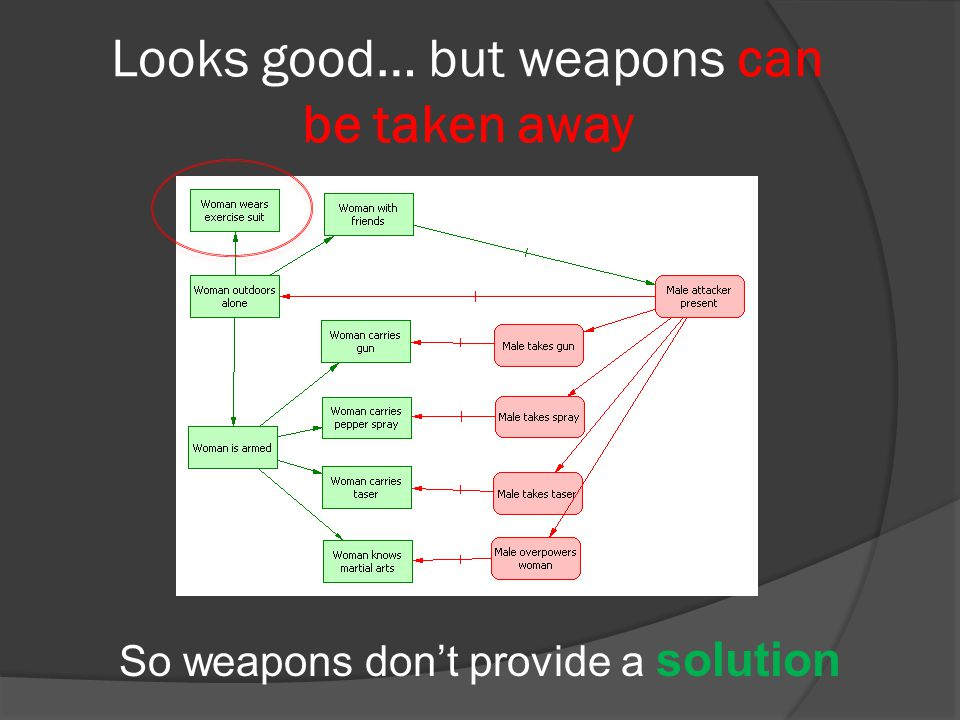 Looks good… but weapons can be taken away So weapons don't provide a solution