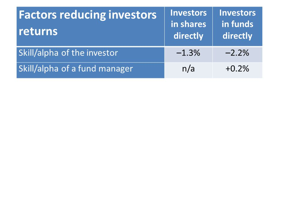 Factors reducing investors returns Investors in shares directly Investors in funds directly Skill/alpha of the investor–1.3%–2.2% Skill/alpha of a fund managern/a+0.2%