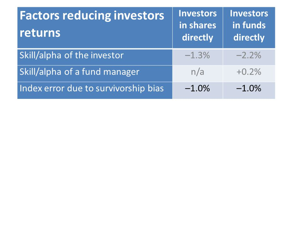 Factors reducing investors returns Investors in shares directly Investors in funds directly Skill/alpha of the investor–1.3%–2.2% Skill/alpha of a fund managern/a+0.2% Index error due to survivorship bias–1.0%