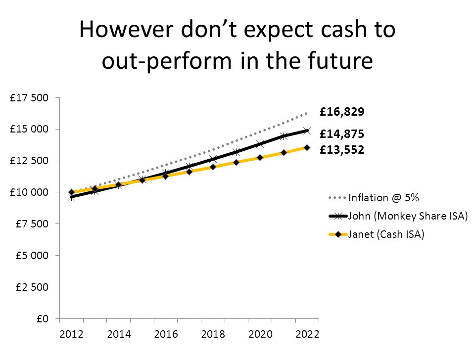 However don't expect cash to out- perform in the future
