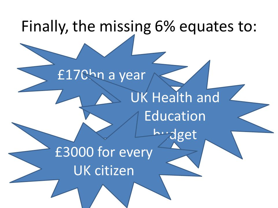 Finally, the missing 6% equates to: £170bn a year UK Health and Education budget £3000 for every UK citizen