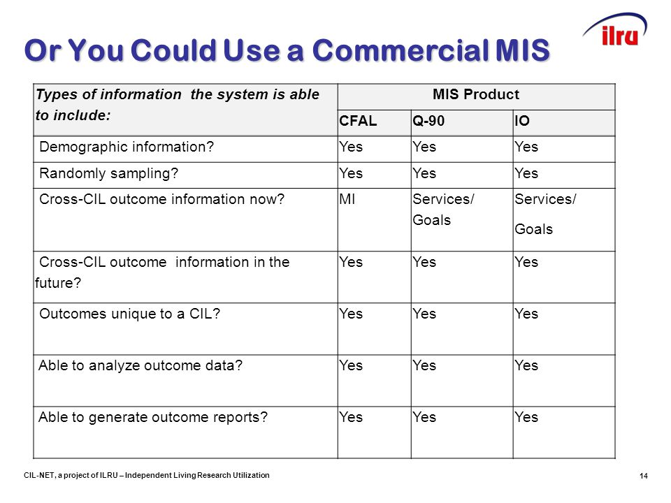 14 CIL-NET, a project of ILRU – Independent Living Research Utilization Or You Could Use a Commercial MIS Types of information the system is able to include: MIS Product CFALQ-90IO Demographic information Yes Randomly sampling Yes Cross-CIL outcome information now MI Services/ Goals Services/ Goals Cross-CIL outcome information in the future.